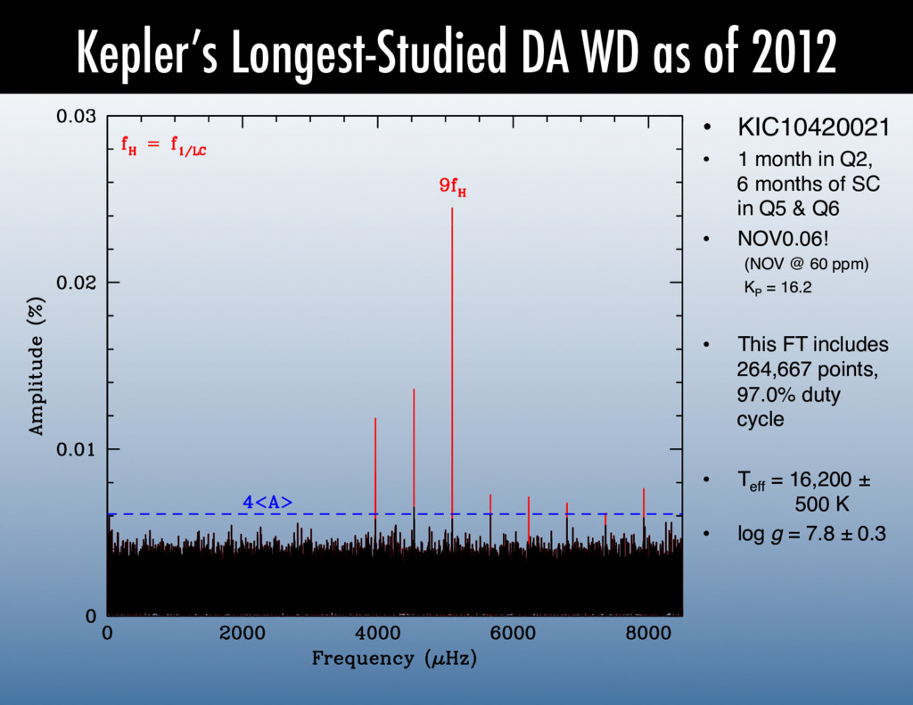 Kepler's Longest-Studied DA WD as of 2012 •  KI...