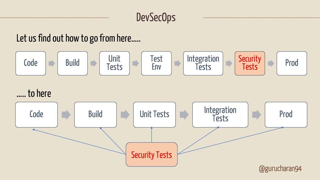 @gurucharan94 DevSecOps Code Build Unit Tests T...
