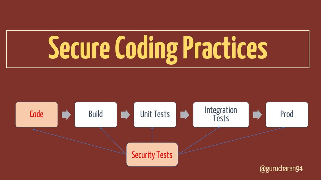@gurucharan94 Secure Coding Practices Code Buil...