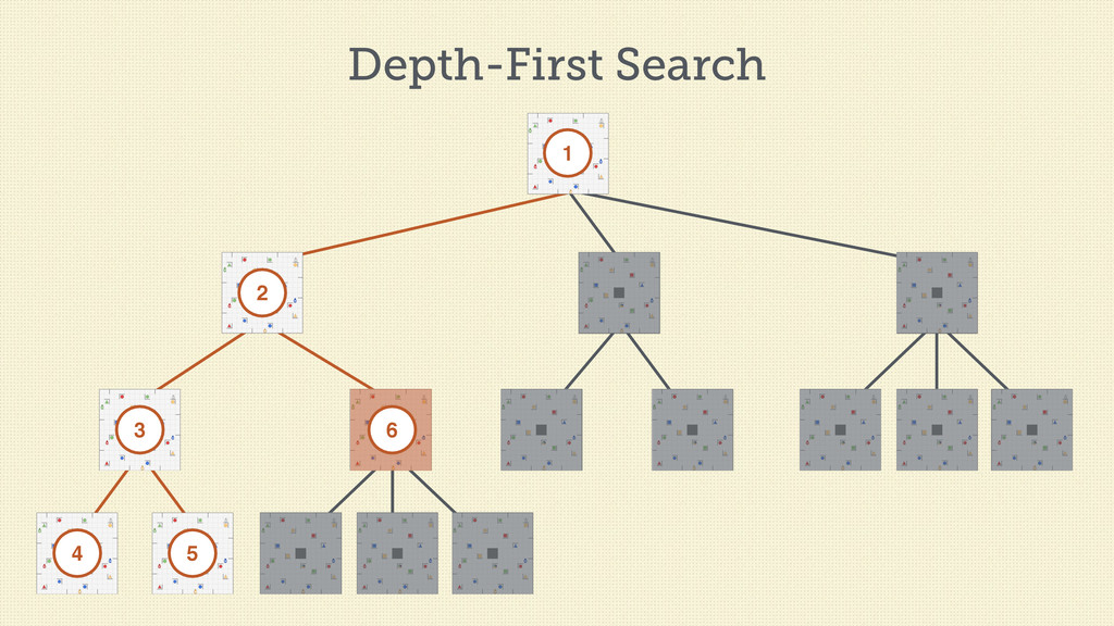 Depth-First Search 1 2 3 4 5 6