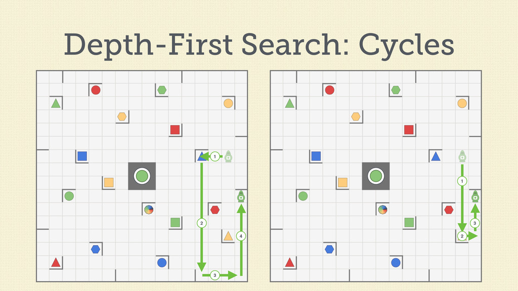 Depth-First Search: Cycles 3 1 1 2 3 2 4