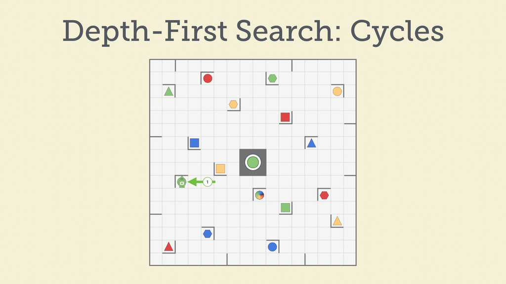 1 Depth-First Search: Cycles