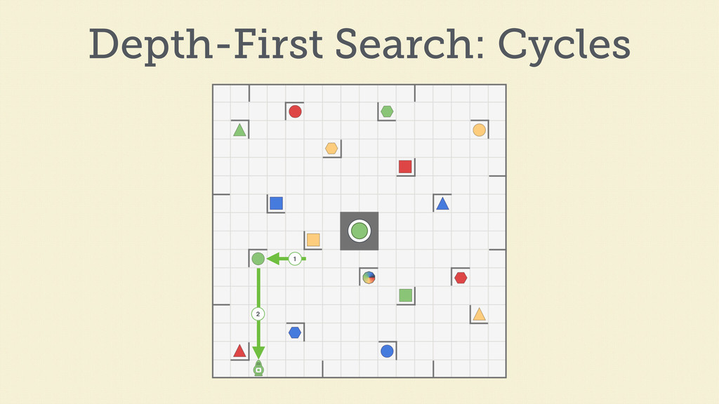 1 2 Depth-First Search: Cycles