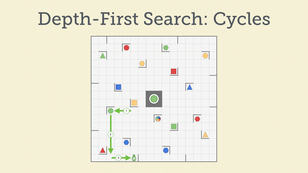 1 2 3 Depth-First Search: Cycles