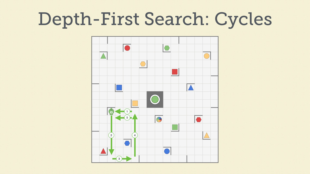 1 2 3 4 5 Depth-First Search: Cycles
