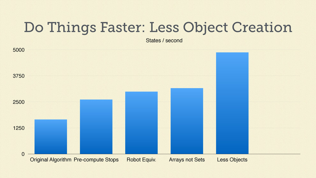 Do Things Faster: Less Object Creation States /...