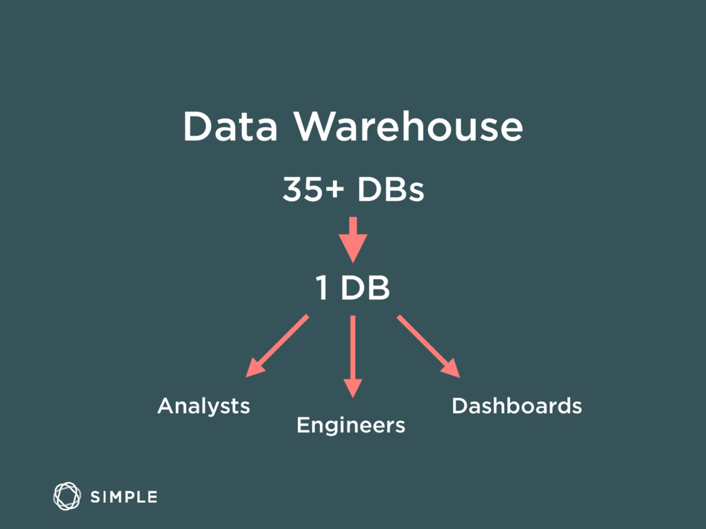 Data Warehouse 35+ DBs 1 DB Analysts Engineers ...