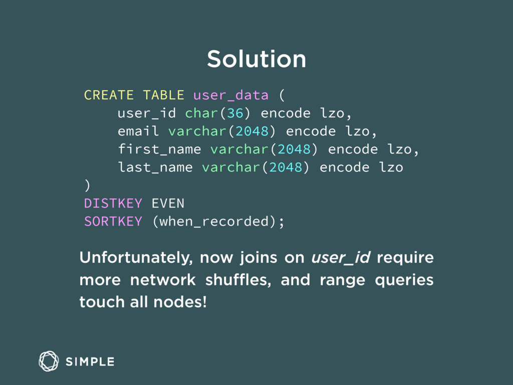 Solution CREATE TABLE user_data ( user_id char(...