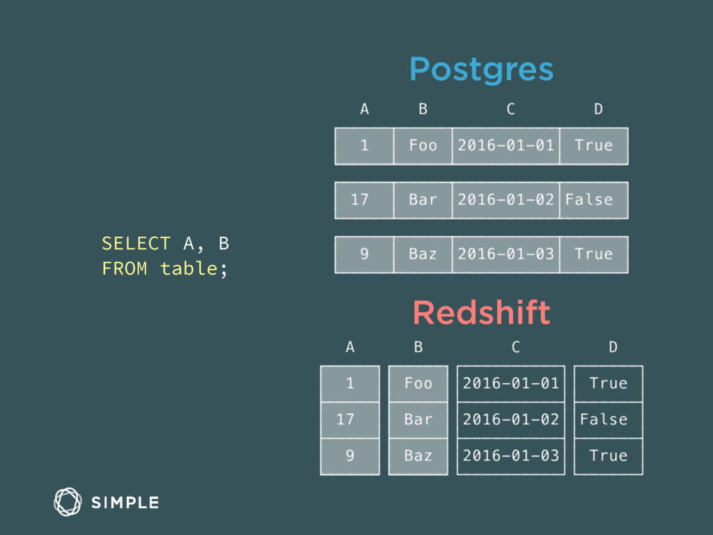 Postgres Redshift SELECT A, B FROM table;