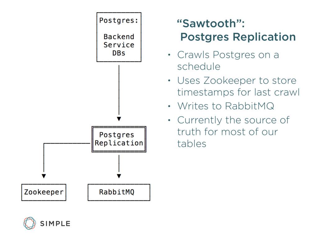 """Sawtooth"": Postgres Replication • Crawls Postg..."