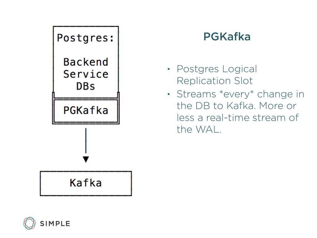PGKafka • Postgres Logical Replication Slot • S...