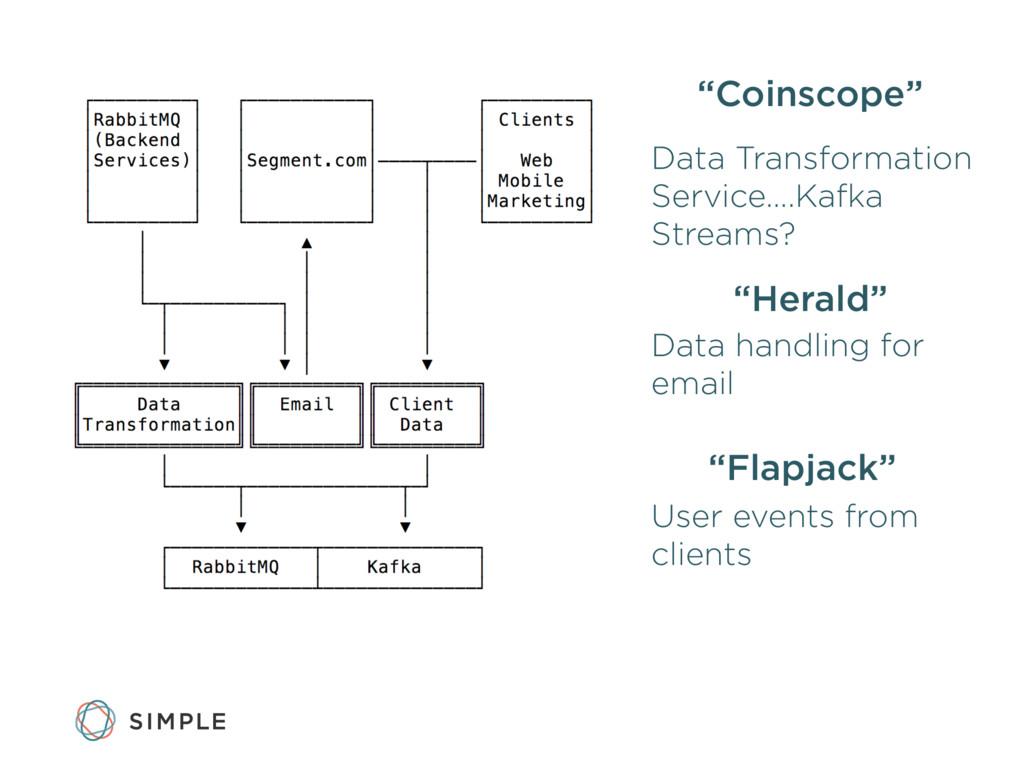 """""""Coinscope"""" Data Transformation Service….Kafka ..."""