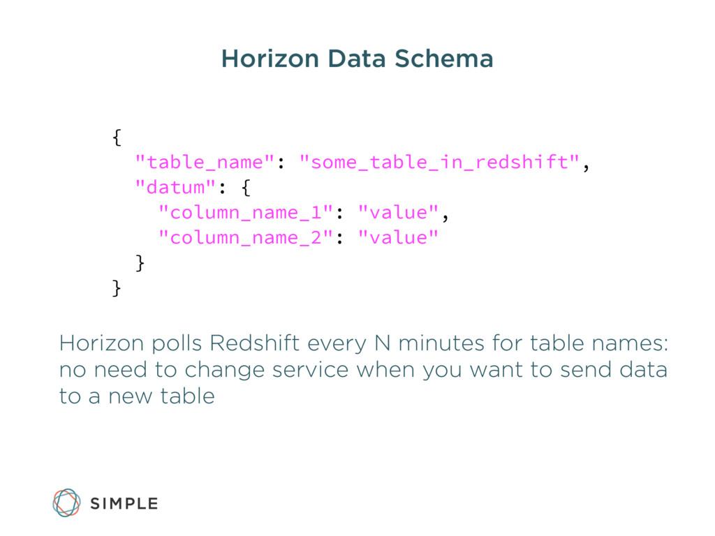 """Horizon Data Schema { """"table_name"""": """"some_table..."""