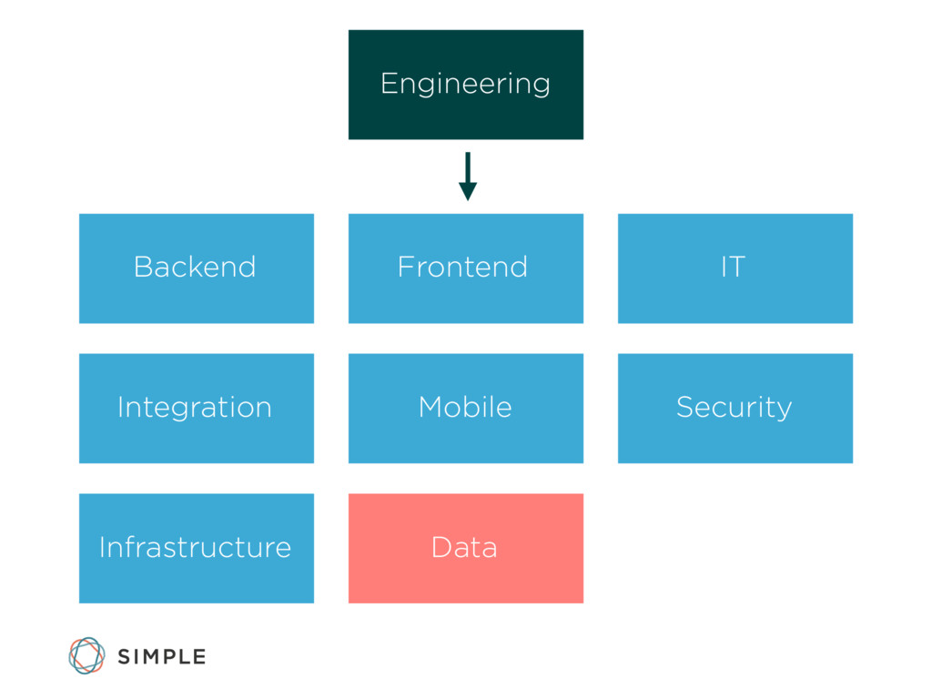 Engineering Backend Frontend IT Integration Mob...