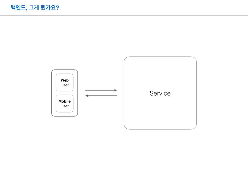 ߔূ٘, Ӓѱ ޥоਃ? Service Mobile User Web User