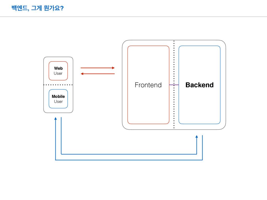ߔূ٘, Ӓѱ ޥоਃ? Frontend Mobile User Web User Back...