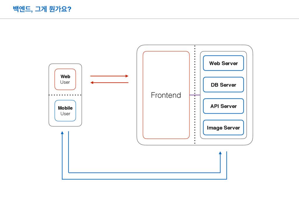 ߔূ٘, Ӓѱ ޥоਃ? Frontend Mobile User Web User Web ...