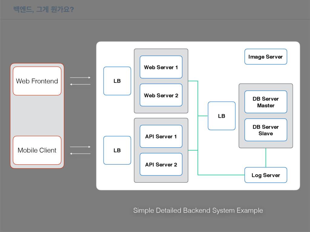 ߔূ٘, Ӓѱ ޥоਃ? Image Server LB LB LB API Server 1...