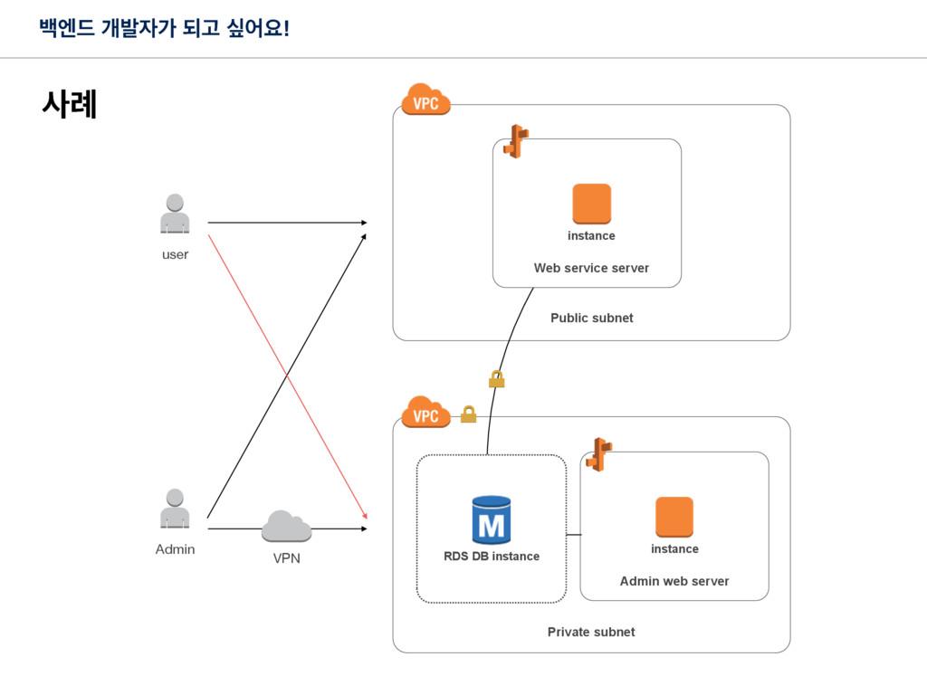 Private subnet Public subnet Web service server...