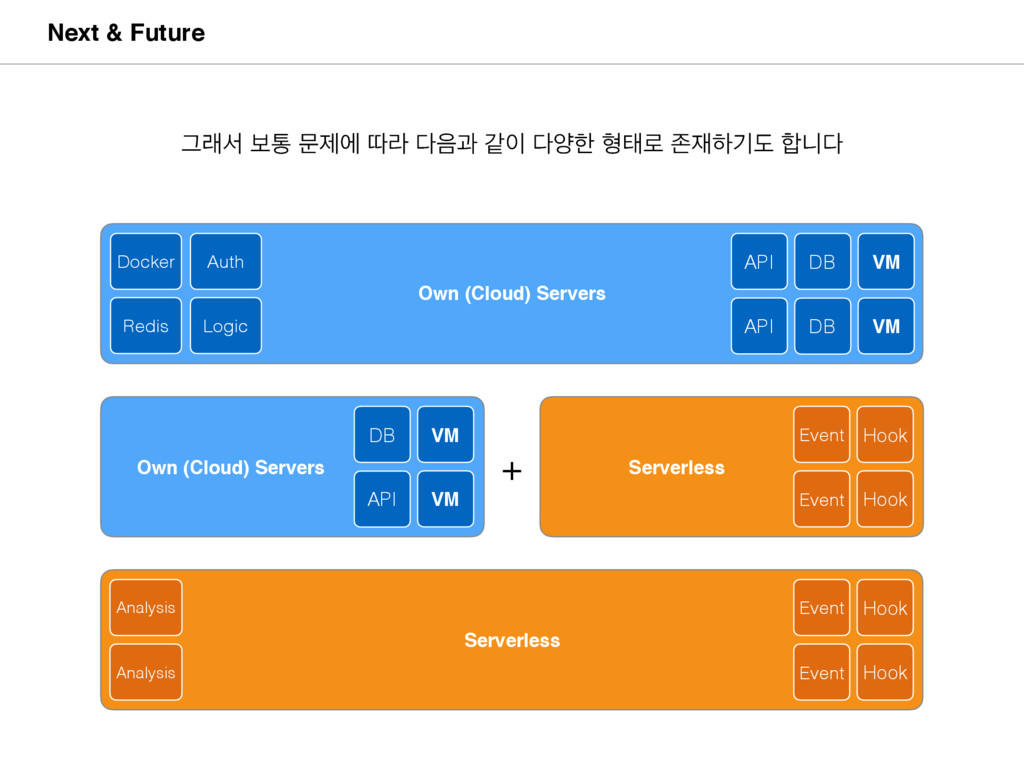 Own (Cloud) Servers Serverless Next & Future Ow...