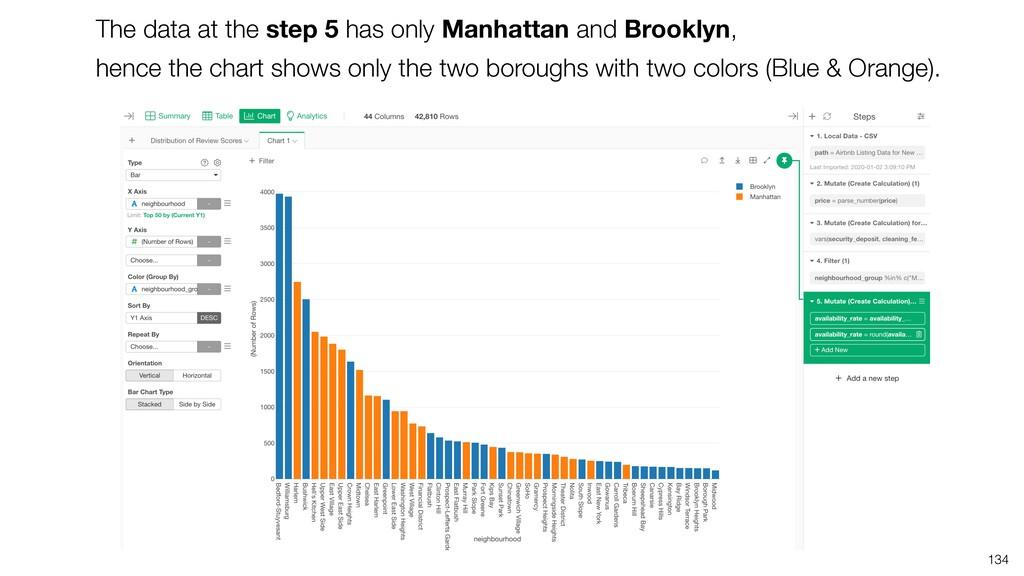 The data at the step 5 has only Manhattan and B...