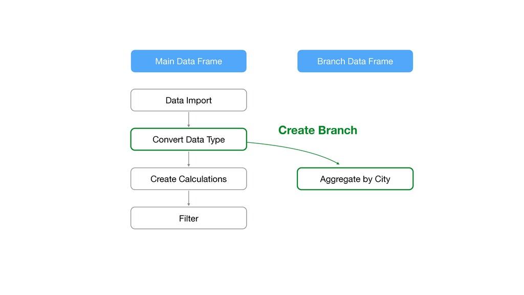 Create Branch Main Data Frame Branch Data Frame...
