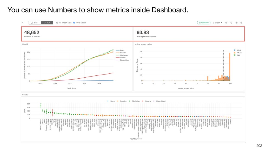You can use Numbers to show metrics inside Dash...