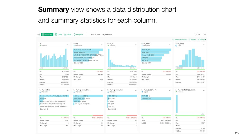Summary view shows a data distribution chart an...