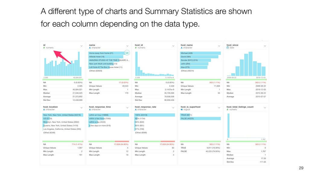 A different type of charts and Summary Statisti...