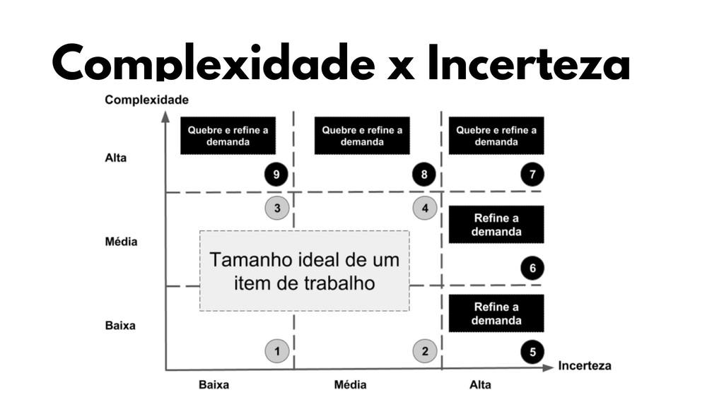 Complexidade x Incerteza