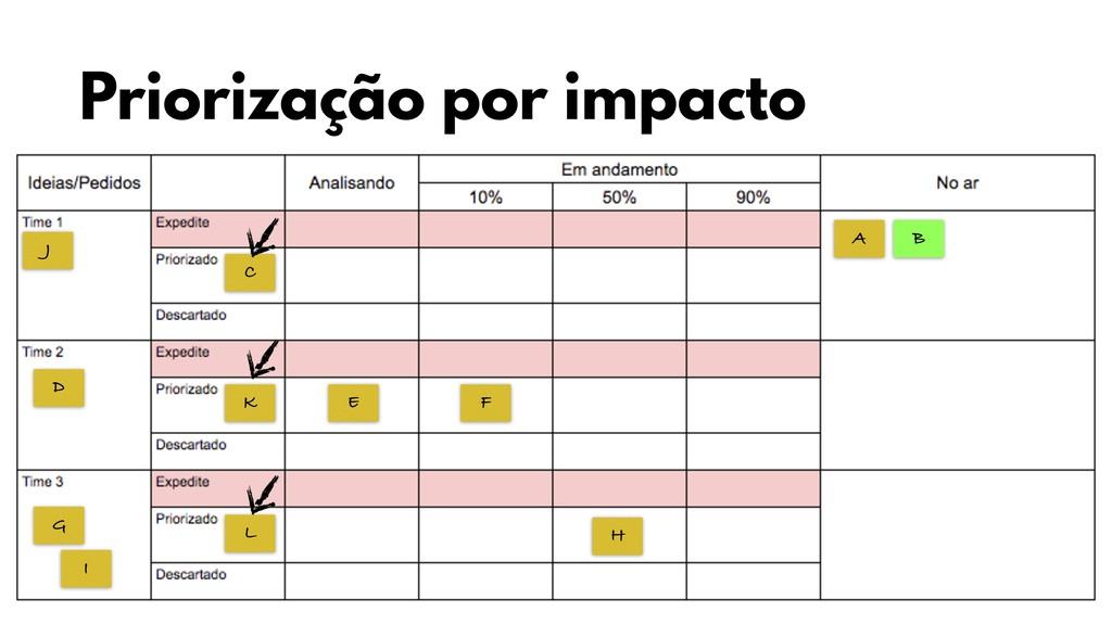 A B C D E F G H I J K L Priorização por impacto