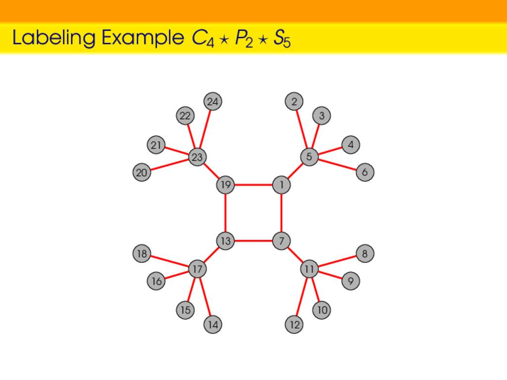 Labeling Example C4 P2 S5 1 5 2 3 4 6 19 23 20 ...