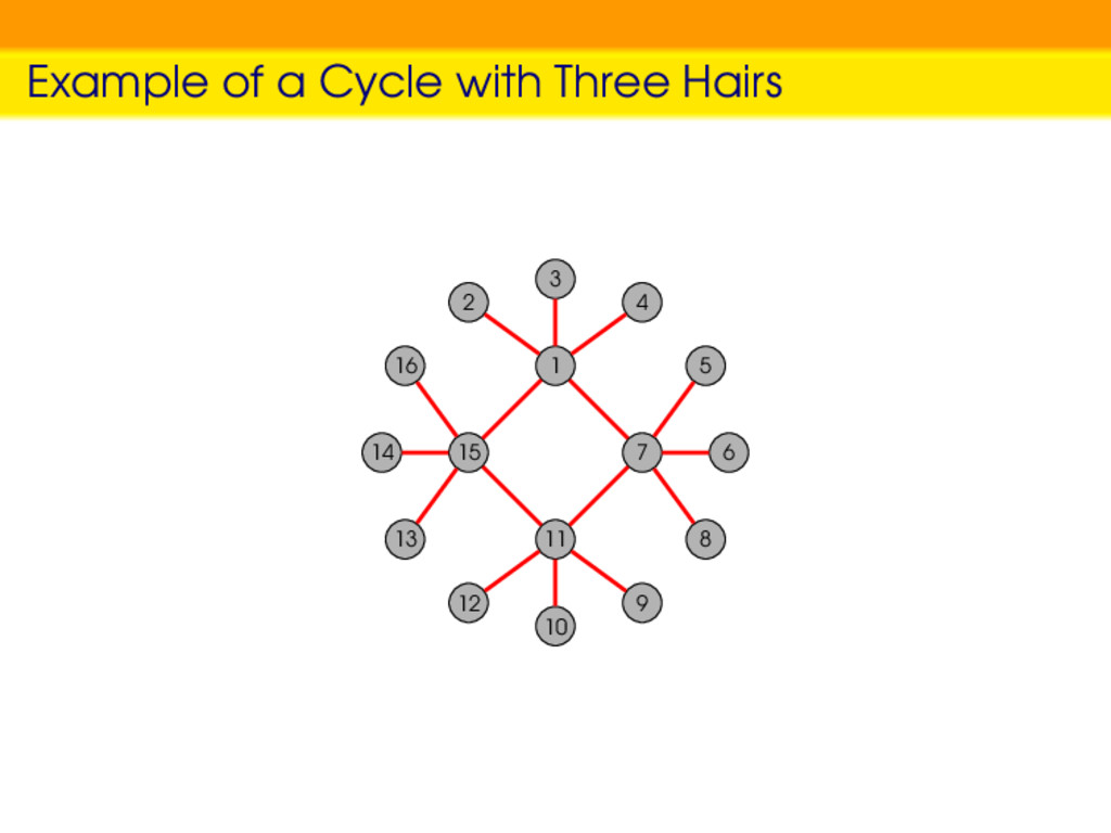 Example of a Cycle with Three Hairs 1 2 3 4 15 ...