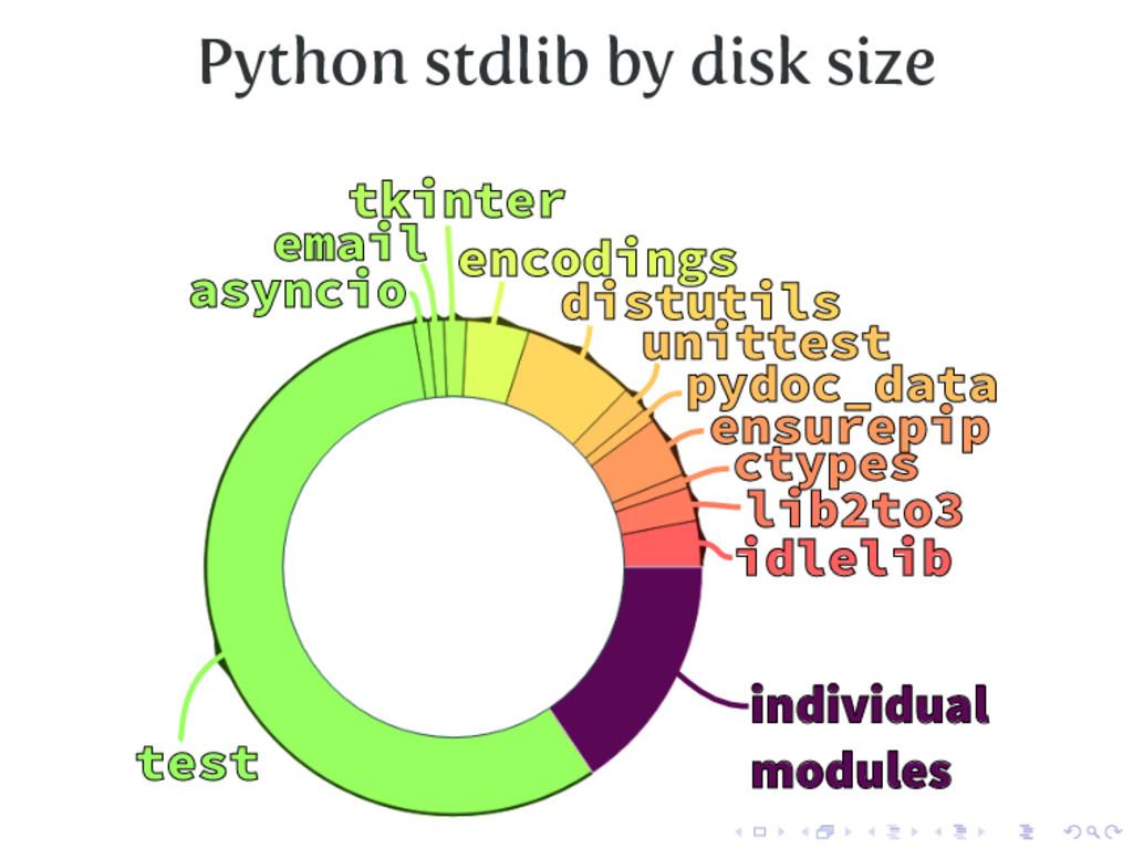 Python stdlib by disk size test asyncio email t...