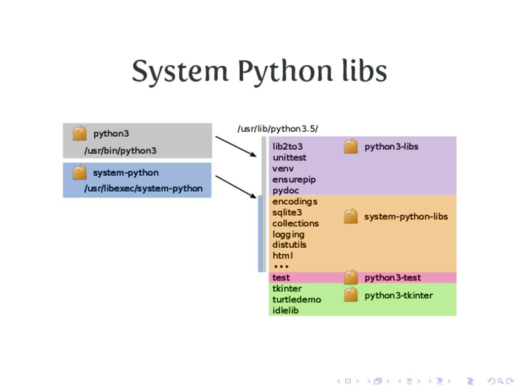System Python libs /usr/libexec/system-python /...