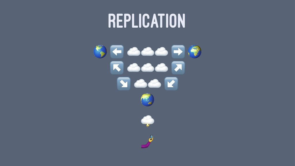 REPLICATION ! ⬅ ☁☁☁ ↖ ☁☁☁ ↘ ☁☁ * ! !