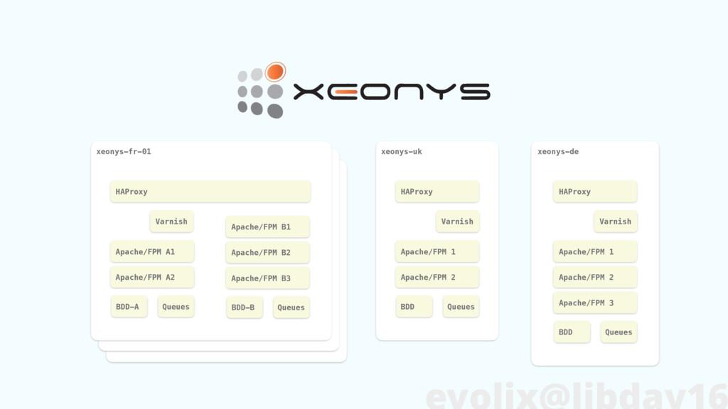 xeonys-fr-01 HAProxy Apache/FPM A1 Apache/FPM A...