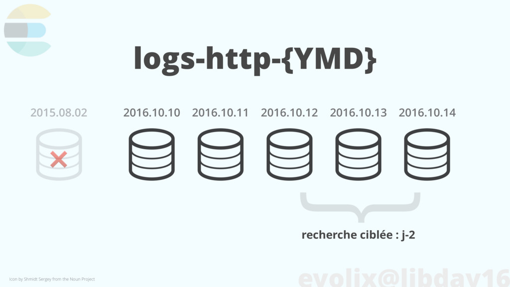 logs-http-{YMD} 2016.10.14 2016.10.13 2016.10.1...