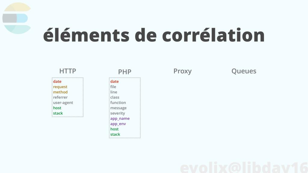 éléments de corrélation Queues PHP HTTP Proxy d...