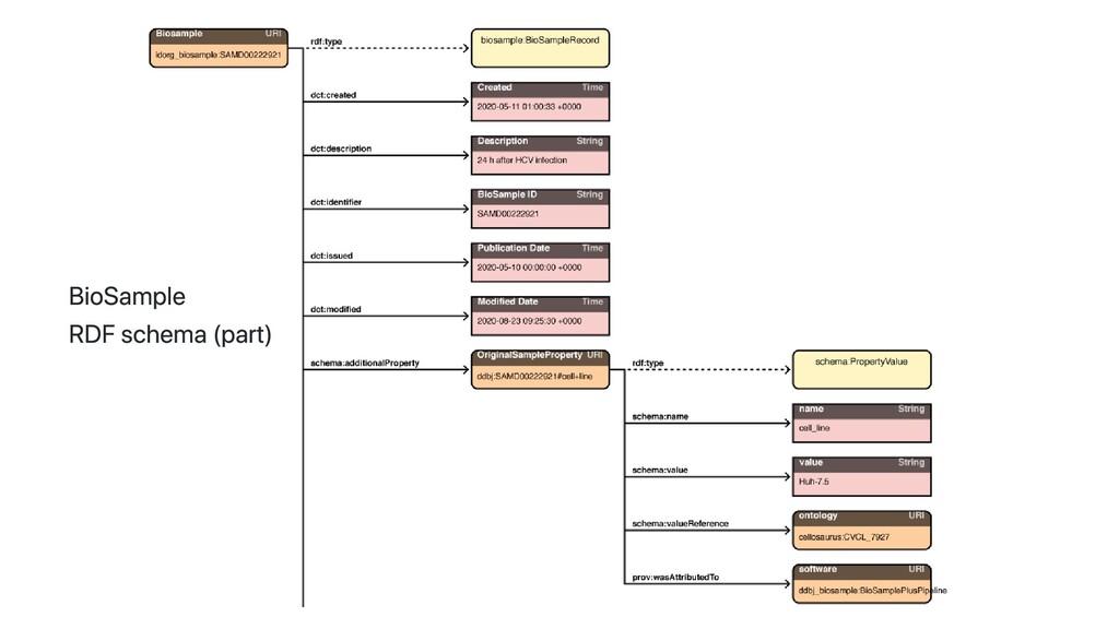 BioSample RDF schema (part)