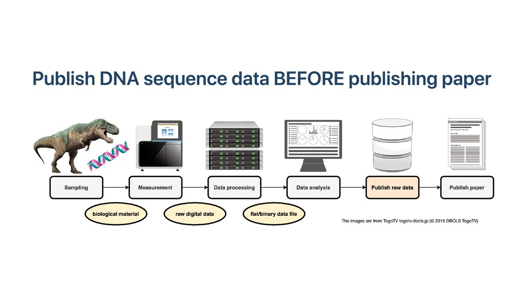 Publish DNA sequence data BEFORE publishing pap...