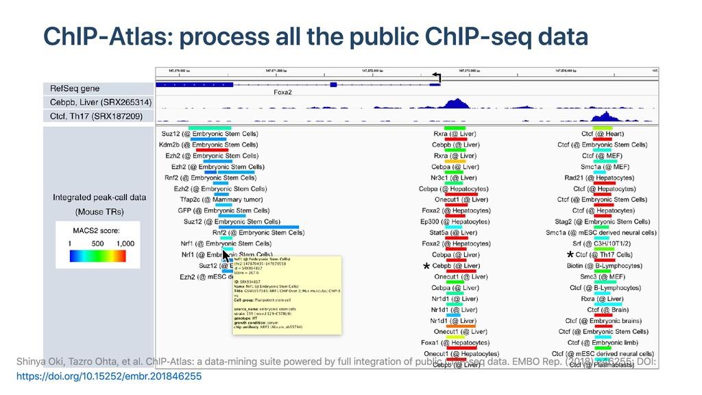 ChIP-Atlas: process all the public ChIP-seq dat...