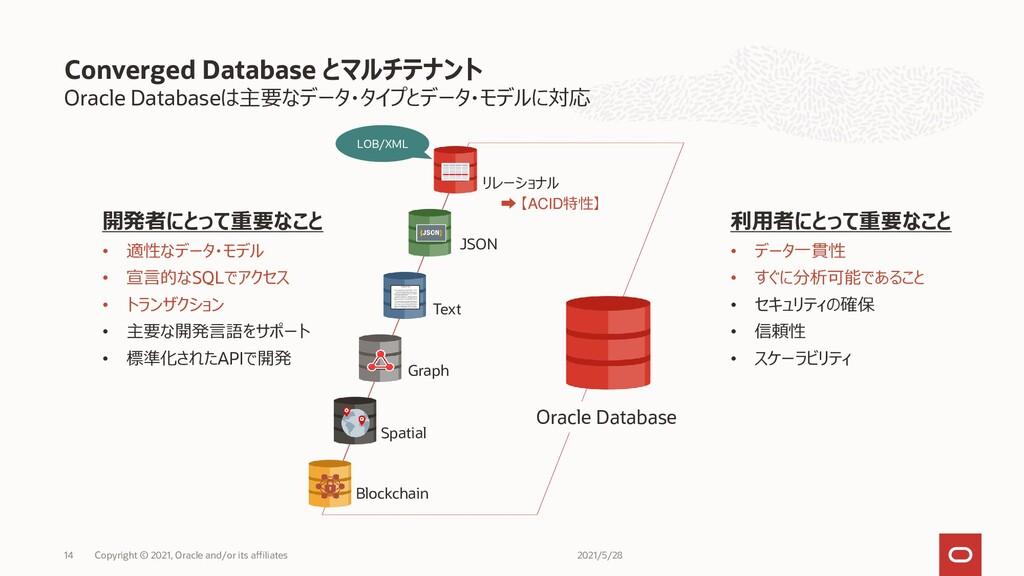 Oracle Databaseは主要なデータ・タイプとデータ・モデルに対応 Converged...