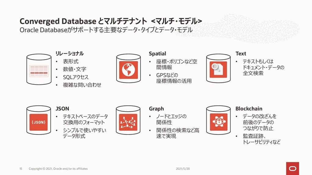 Oracle Databaseがサポートする主要なデータ・タイプとデータ・モデル Conver...