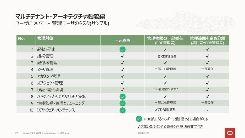 ユーザについて ~ 管理ユーザのタスク(サンプル) マルチテナント・アーキテクチャ機能編 27...