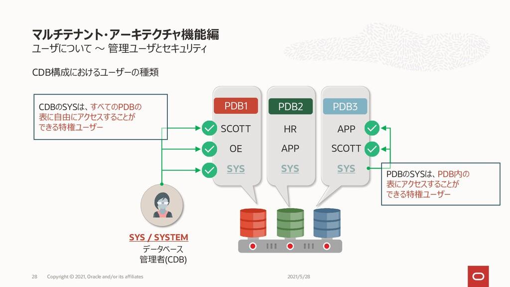 ユーザについて ~ 管理ユーザとセキュリティ CDB構成におけるユーザーの種類 マルチテナント...