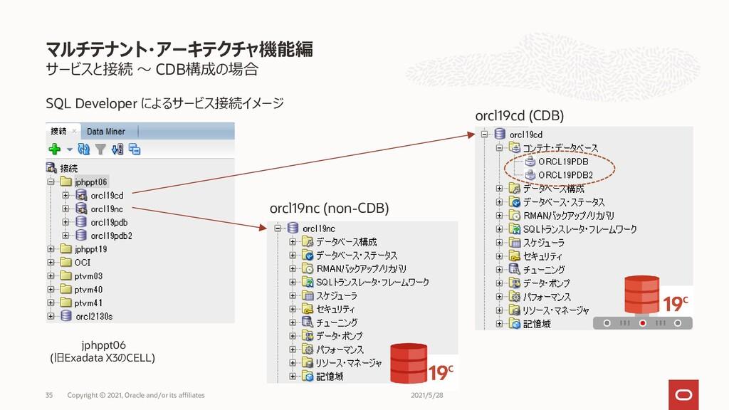 サービスと接続 ~ CDB構成の場合 マルチテナント・アーキテクチャ機能編 Copyright...