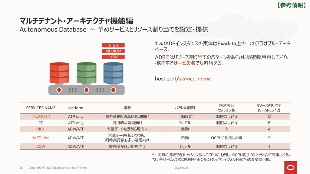 Autonomous Database ~ 予めサービスとリソース割り当てを設定・提供 1つの...