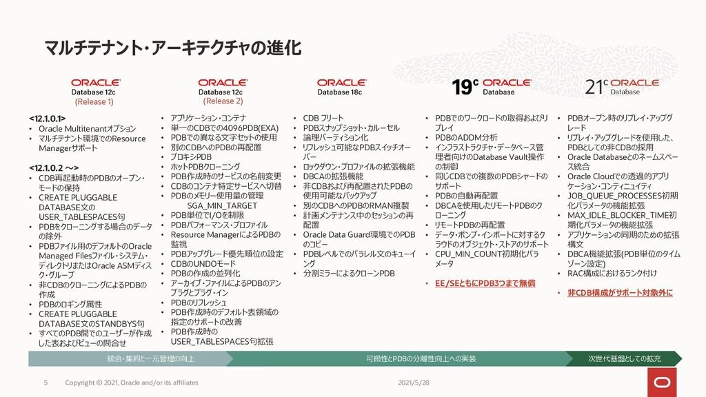 マルチテナント・アーキテクチャの進化 Copyright © 2021, Oracle and...
