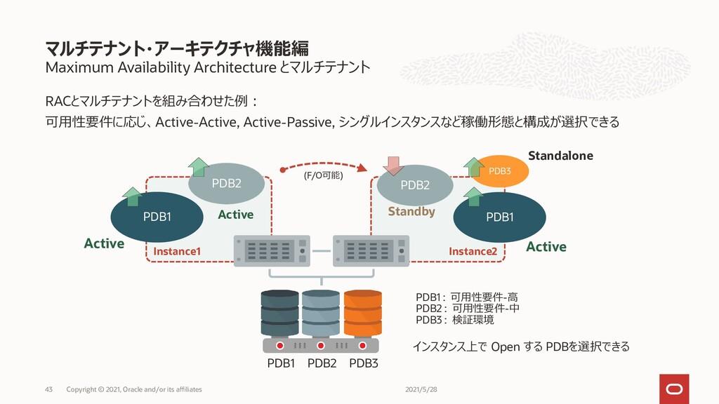 RACとマルチテナントを組み合わせた例: 可用性要件に応じ、Active-Active, Ac...